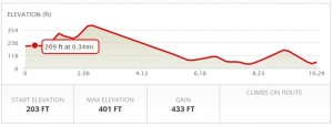 Bike ride elevation profile