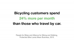 Cards with statistics about the value of biking customers that you can leave at businesses you patronize by bike are available from Cascade Bicycle Club or WA Bikes. Spread the word: Bikes mean business!