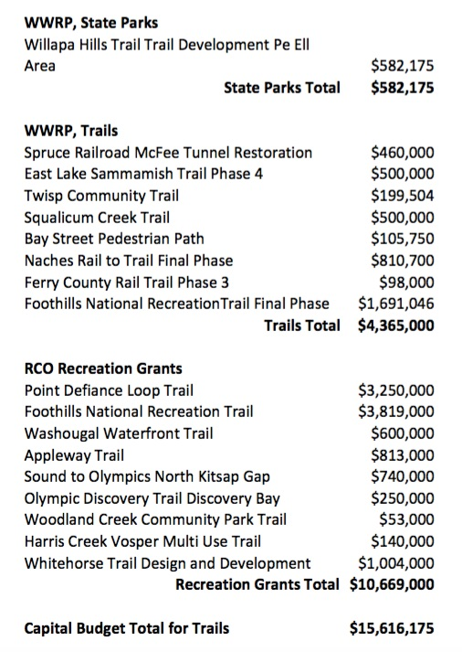 Trails funded in the 2015-17 Capital Budget