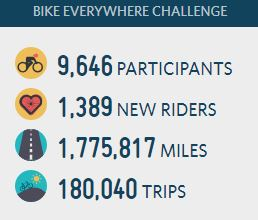 list of statistics from 2018 Bike Everywhere Challenge