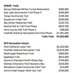 Legislature's Capital Budget Reaches All-Time High for Trails